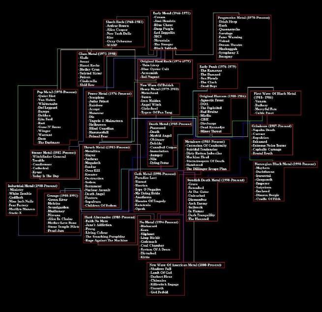 Metal Genealogy